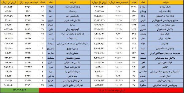 ارزش روز سهام عدالت جمعه 28 آذر